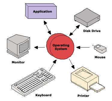 Understanding Of Computer Operating Systems And Examples Computer Os