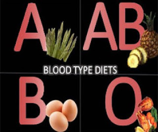 Carefully apply the Blood Type Diet O, A, B, AB