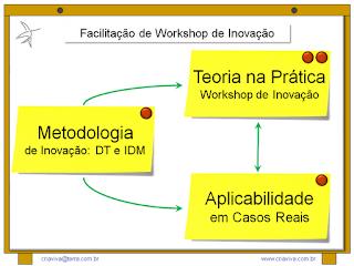 Treinamento Hub Escola Facilitação de Workshop de Planejamento Estratégico