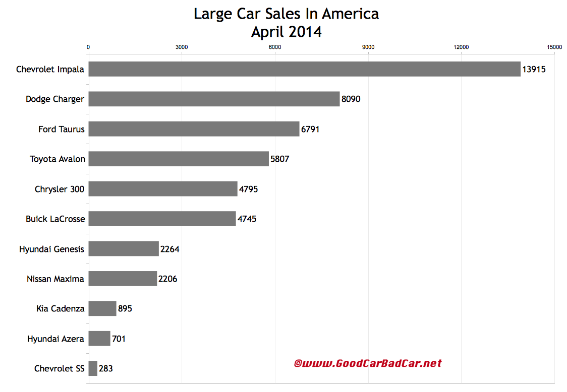 USA large car sales chart April 2014