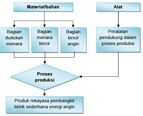 Produk pembangkit listrik sederhana energi angin ruangbaca diperoleh arus listrik ac yang digunakan untuk beban beban di antaranya berupa mesin listrik pompa air penerangan umum diagram alir proses pembuatan ccuart Gallery