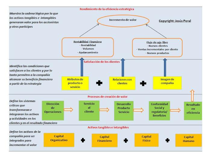 ESQUEMA 36. Modelo de Benchmarking Estratégico