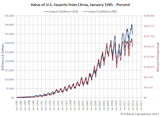 Value of U.S. Imports from China, January 1985 - December 2012