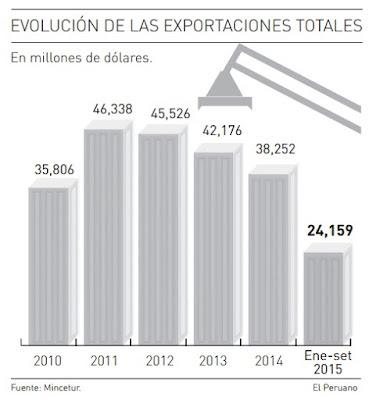 Evolucion-de-las-exportaciones-de-peru-2010-2015