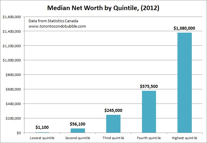 median net worth in canada by quintile