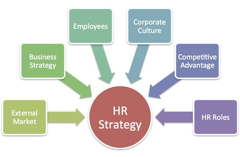 Sheshaya surtani hr insight november 2012 for Human resources strategic planning template
