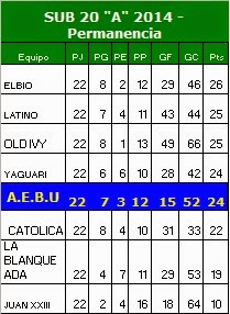 "TABLA SUB 20 DIVISIONAL ""A"" Permanencia y descensos- Año 2014"