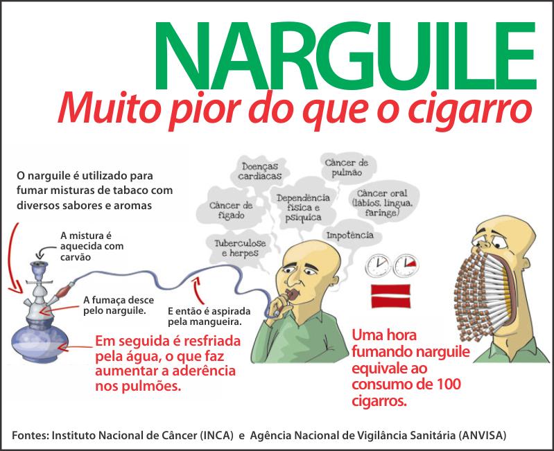 A inclinação de fumo é vídeo