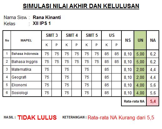 kriteria kelulusan ujian nasional
