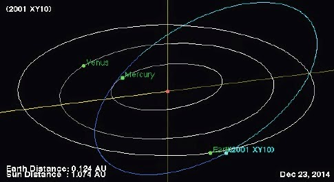 http://sciencythoughts.blogspot.co.uk/2014/12/asteroid-2001-xy10-passes-earth.html