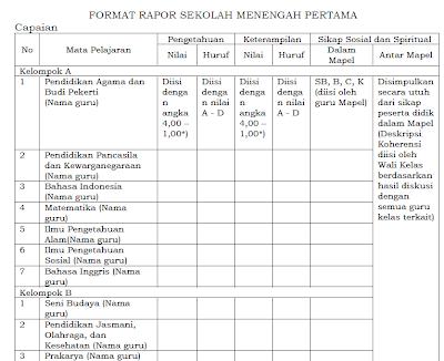 Format Raport Kurikulum 2013 SD,SMP,SMA dan SMK Berdasar Permendikbud No 104 Tahun 2014