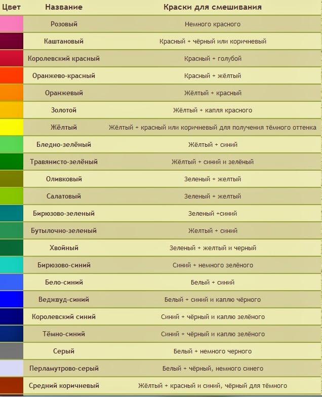 таблица смешивание цветов колера