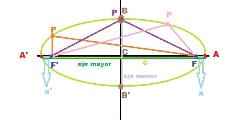 Proyecto elipse circunferencia datos obtenidos a traves for Jardinero definicion