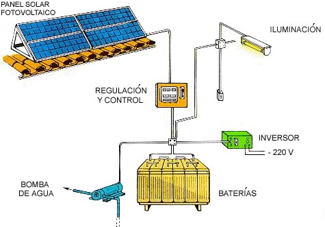 ENERGÍA SOLAR. Fotovoltaica y Térmica. Diferencias y Aplicaciones ...