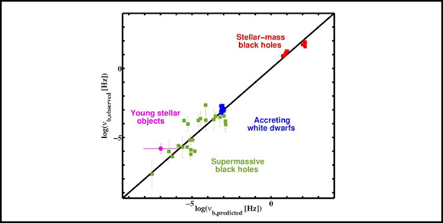 The figure shows that the observed characteristic break frequencies, obtained from the power spectral density of various accreting systems, agree very well with the predicted characteristic break frequencies. The predicted frequencies have been derived by inserting the observed masses, radii, and mass accretion rates into the best-fit relationship to the combined supermassive black hole, stellar-mass black hole and accreting white dwarf sample. The figure additionally shows the position of the young-stellar object V866 Sco with the filled magenta circle. This demonstrates that the variability plane of accreting systems extends from supermassive black holes all the way to young-stellar objects. Figure extracted from Scaringi, S. et al, 2015, Science Advances, 1, e1500686