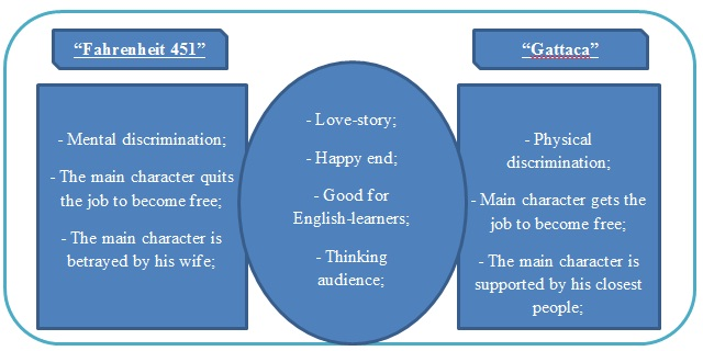 Compare And Contrast Essay Title Ideas
