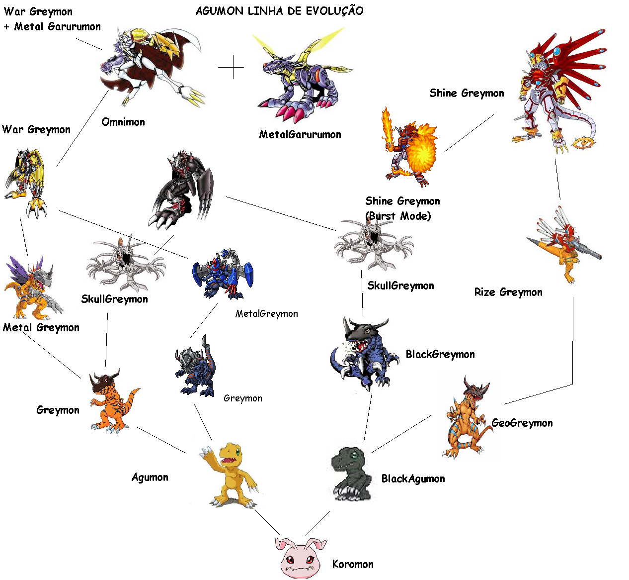digimon palmon evolution - photo #40