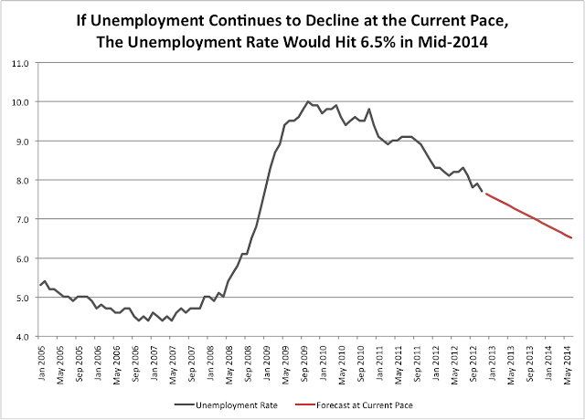 Unemployment Forecast