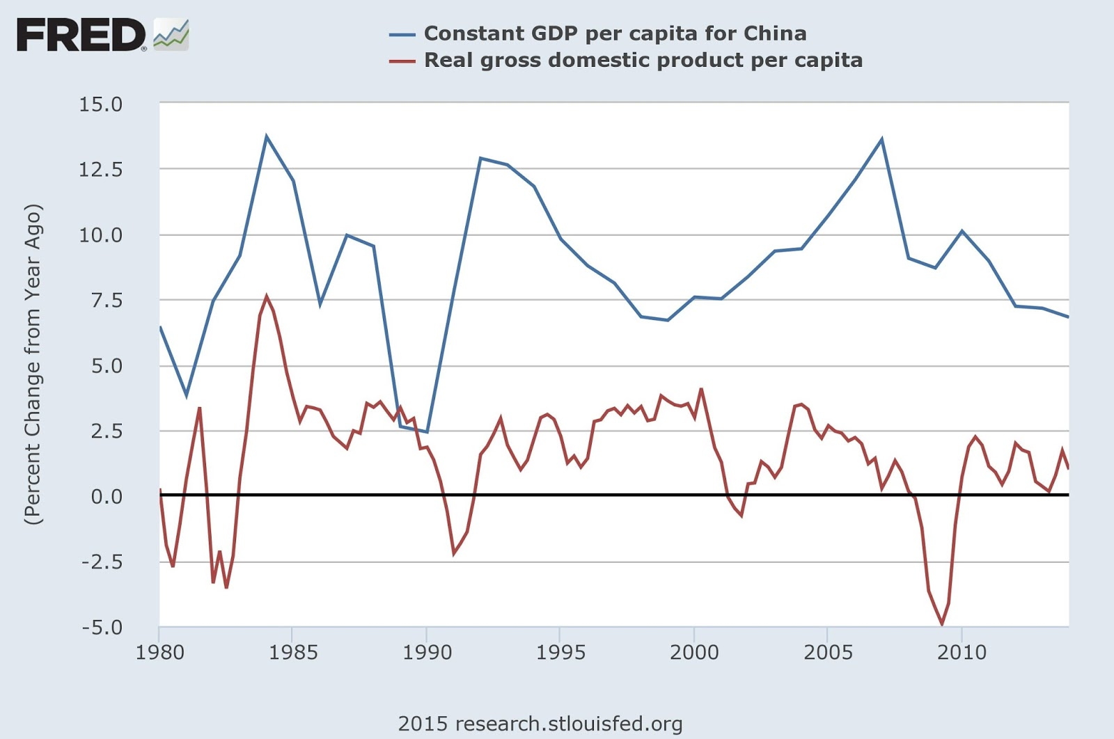 Conversable economist chinas economic growth pause or trap chinas economic growth pause or trap nvjuhfo Gallery
