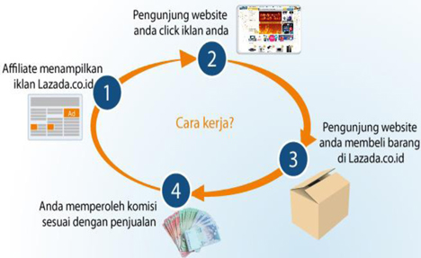 Cara Kerja Program Affliate Lazada Indonesia