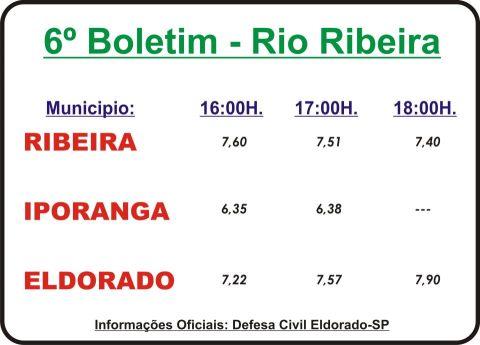 Dados oficiais 6º Boletim sobre o nível do  Rio Ribeira