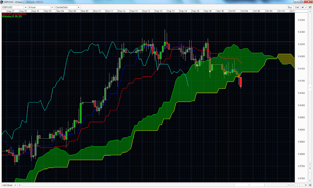 GBPUSD Ichimoku Strategy (Short) new