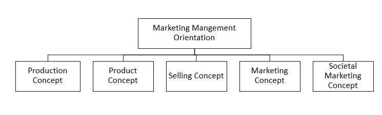 five types of marketing concepts