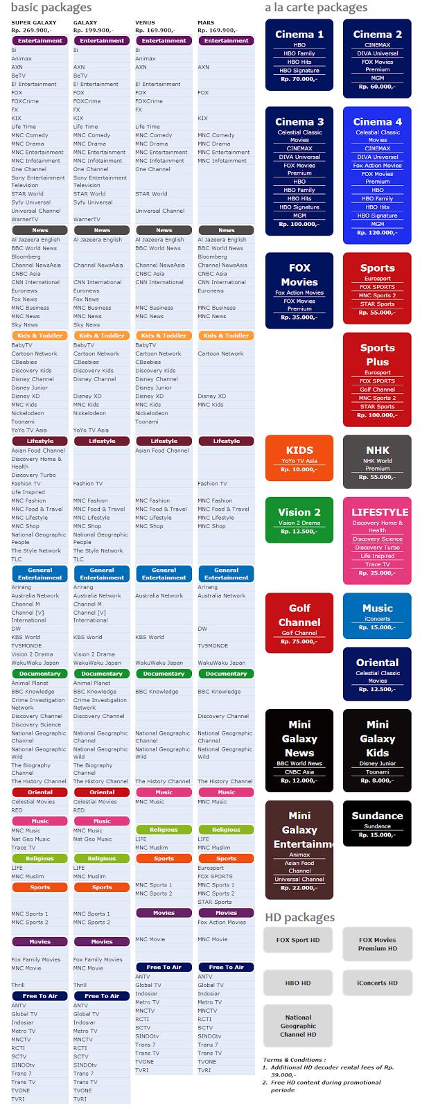 Harga Paket Berlangganan Indovision terbaru 2014