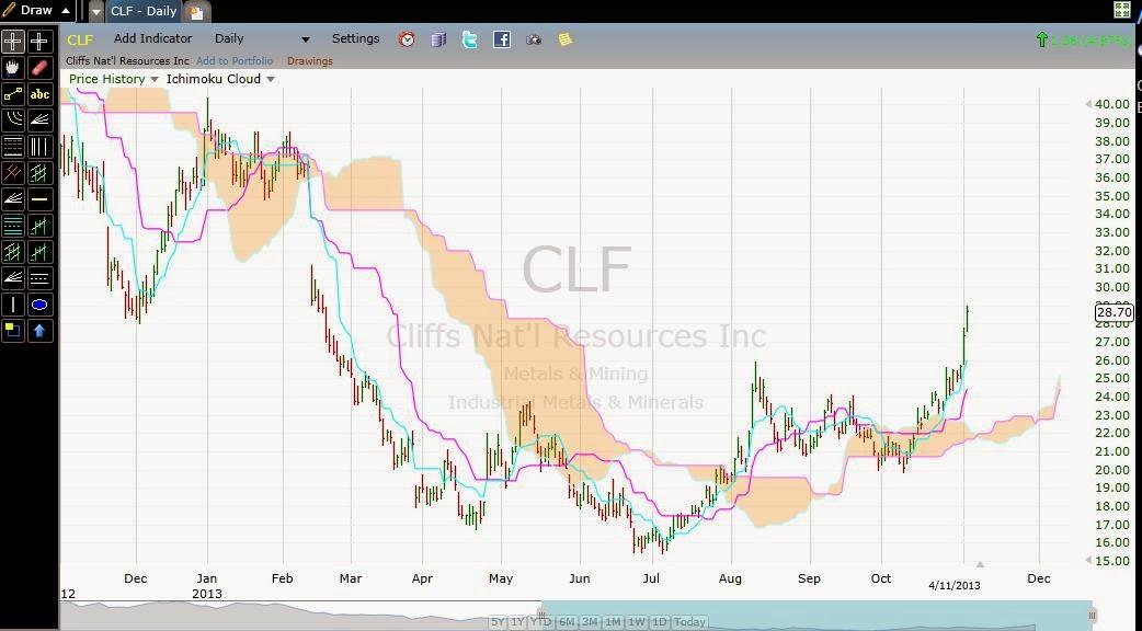 Clf stock options