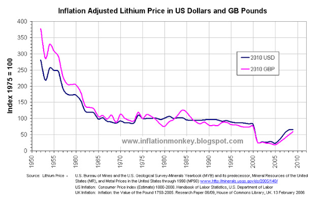 Graph showing the inflation adjusted price of lithium carbonate indexed to the price in1975 and it clearly shows that it is almost as cheap as it has ever been since 1950.