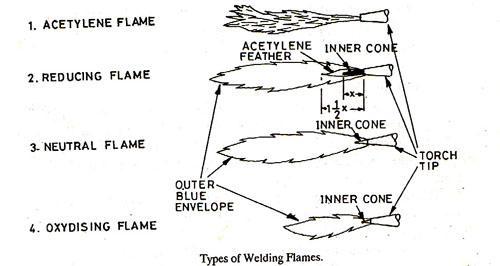 Gas Welding Processes And Equipments Oxy Acetylene Welding