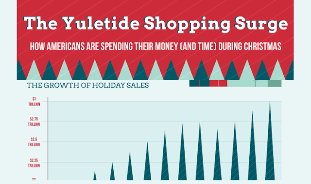 Image: The Yuletide Shopping Surge, How Much Are American Shoppers Spending This Year?