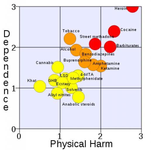uci infovis spring 2011 harmfulness of drugs. Black Bedroom Furniture Sets. Home Design Ideas