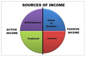 Active income vs. Passive income