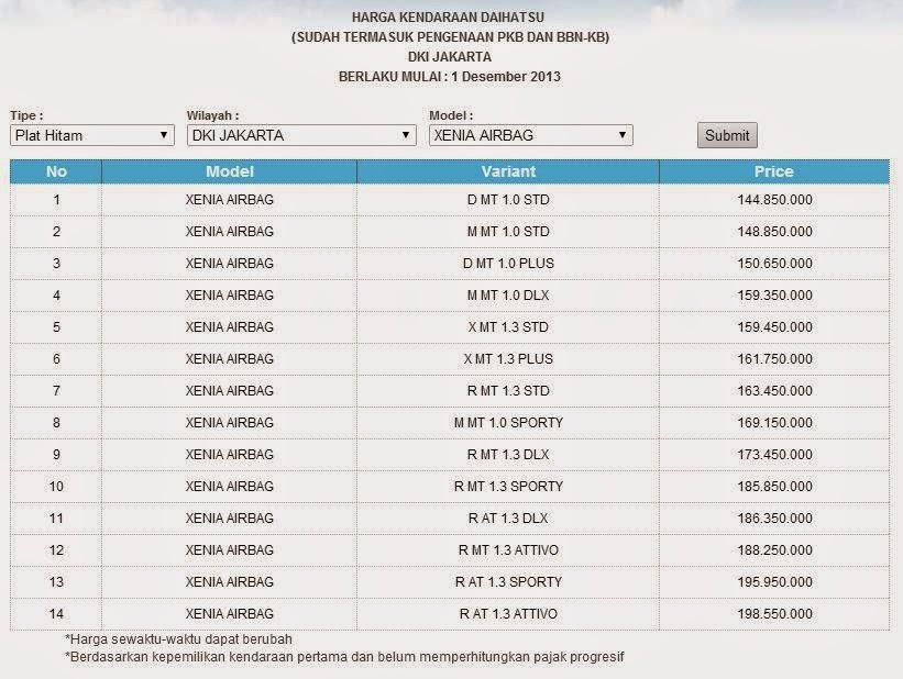 Gambar Daftar Harga Mobil Xenia 2014 Terbaru