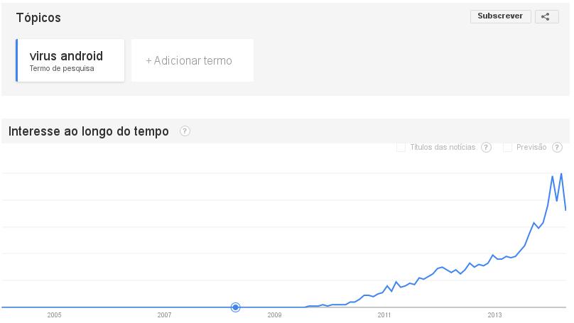 """Imagem do Google Trends - pesquisa no Google do termo """"virus android""""."""
