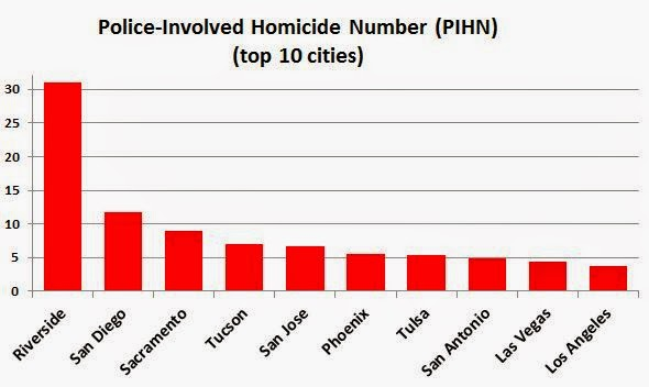 top 10 cities most homicides