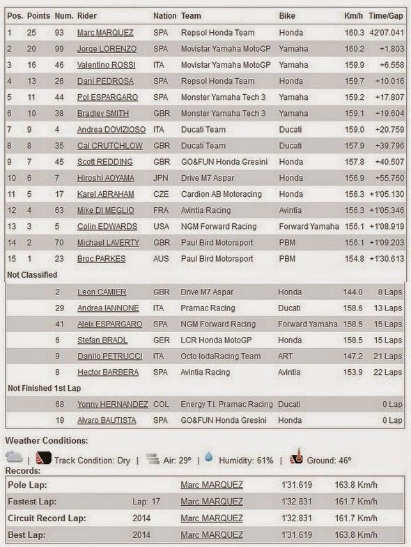 Hasil Race MotoGP Indianapolis USA 2014