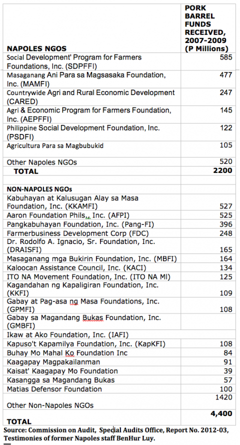 list of NGOs onwed by Janet Napoles