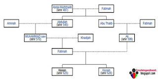 Silsilah Keturunan Ali bin Abi Thalib (Lengkap)