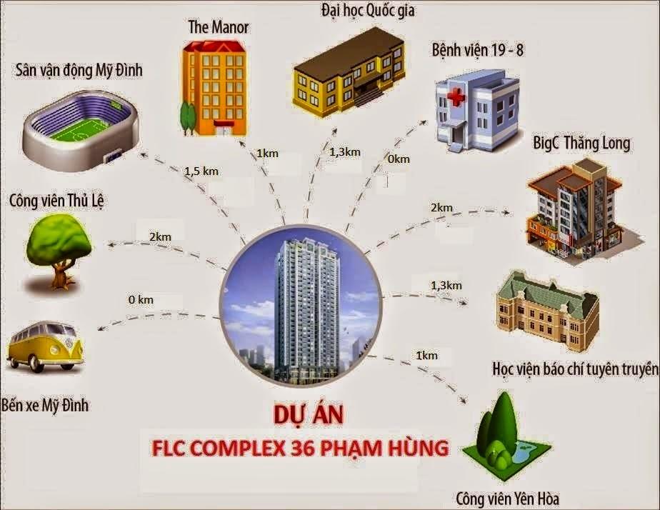 lien-ket-vung-flc-complex