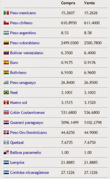 Mundo precios precio del dolar hoy dia martes 26 de mayo for Precio del hierro hoy