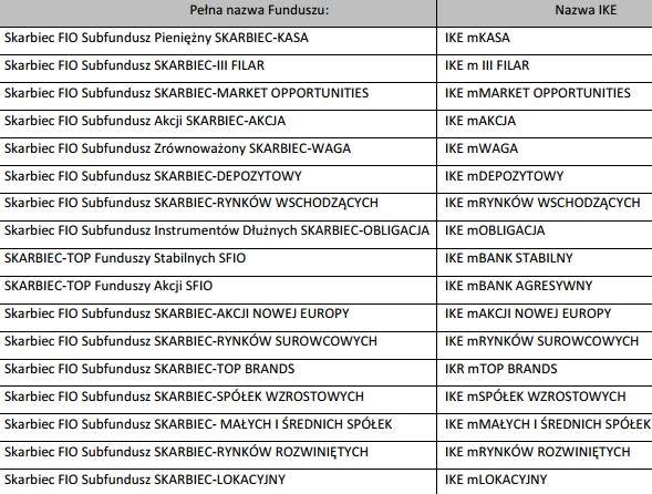 Fundusze Skarbiec IKE mBank