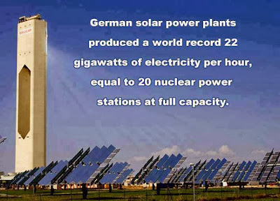 "German solar power plants produced a world record 22 gigawatts of electricity per hour, equal to 20 nuclear power stations at full capacity. Solar power in the United States has been demonized as a ""Left Wing conspiracy""."