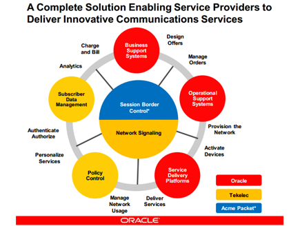 Oracle research and development