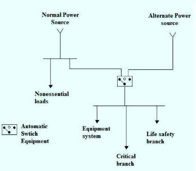 the electrical distribution systems for hospitals part two rh electrical knowhow com
