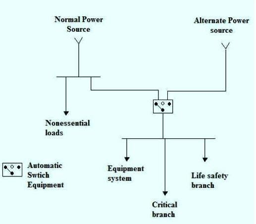 the electrical distribution systems for hospitals part power supply wiring diagram