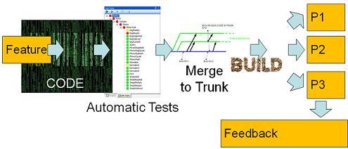 פריסה מתמשכת בבלוג הפתוח למנהל הפיתוח continuous deployment
