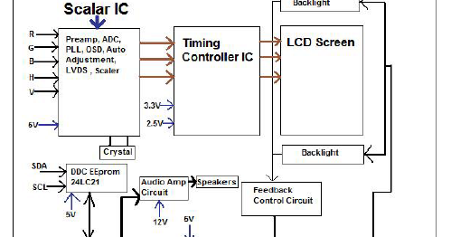 liquid crystal display (lcd) monitor block diagram | basic, Wiring block