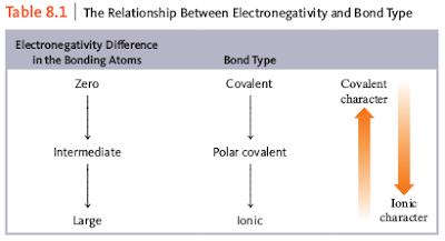 pengaruh antara elektronegativitas dengan jenis ikatan kimia